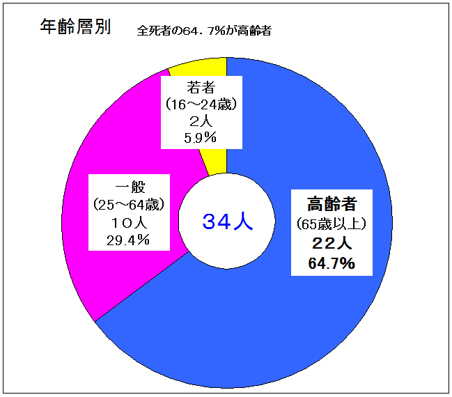 H30.5.23作成グラフ年齢層別