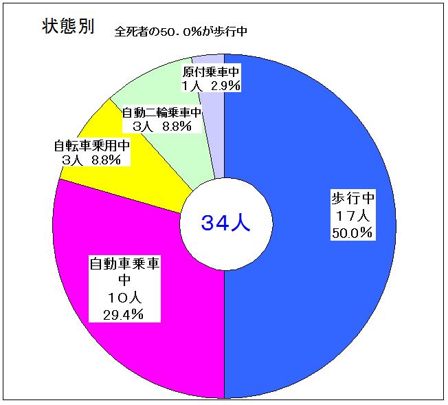 H30.5.23作成グラフ状態別